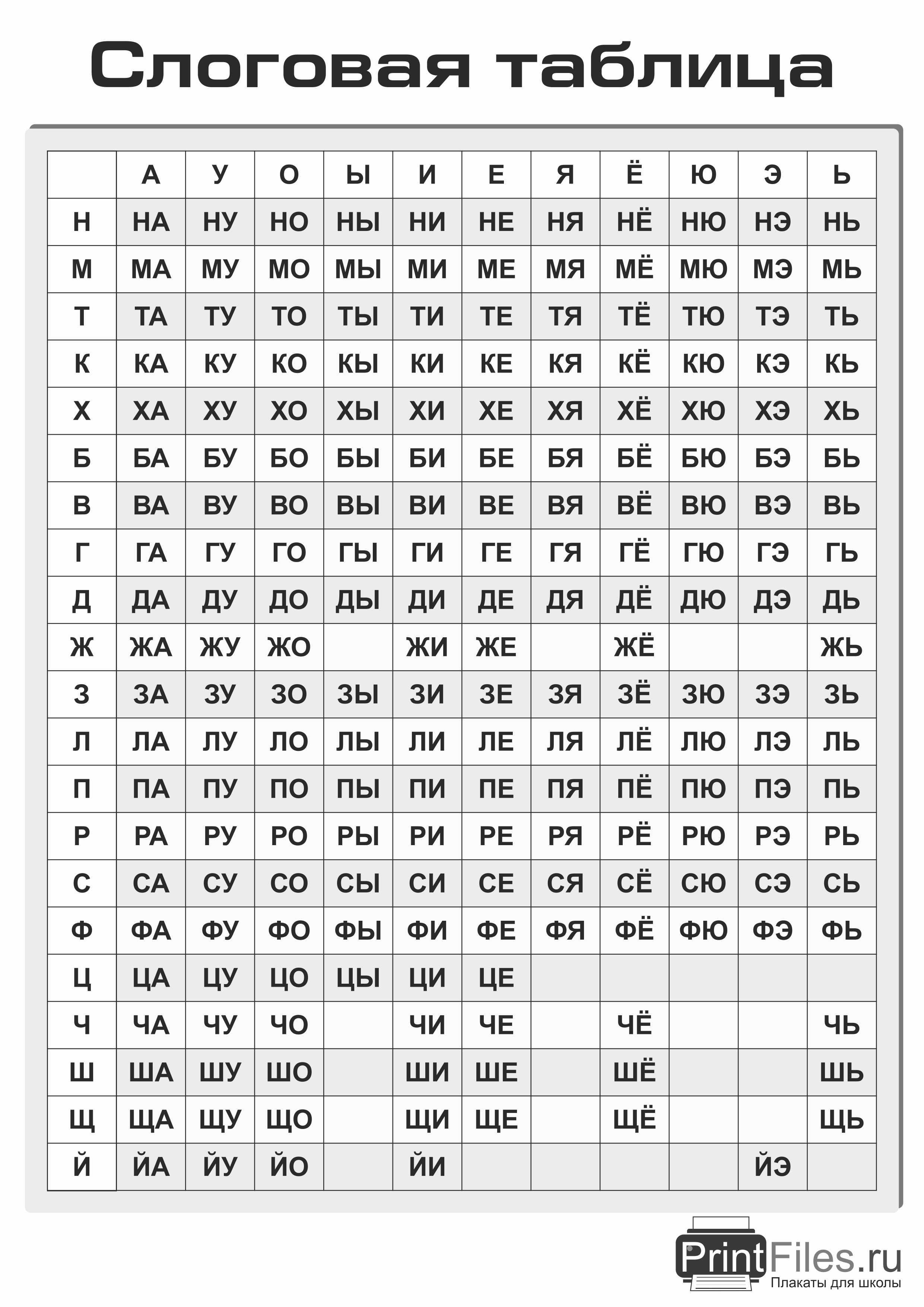 слоговые таблицы для формирования беглого чтения