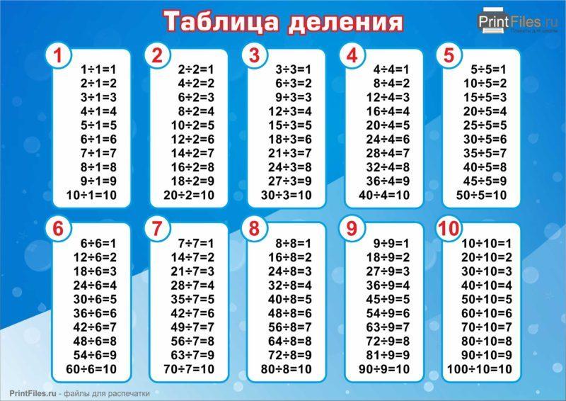 таблицу в картинках деления скачать