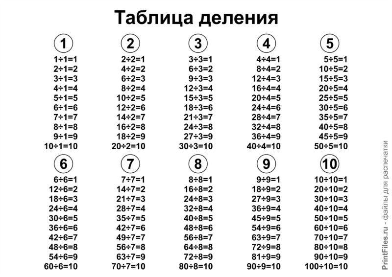 Таблица умножения распечатать формат а4 распечатать картинки
