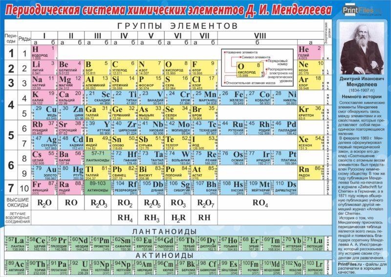 Периодическая таблица менделееваистория создания