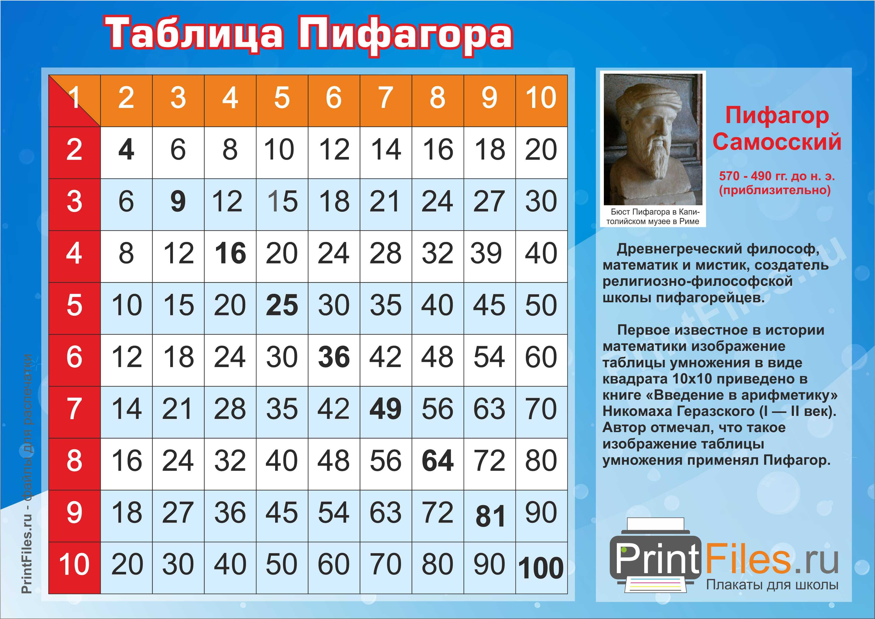 пифагора рассчитать онлайн таблица